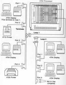 IBM 4700 B-loop